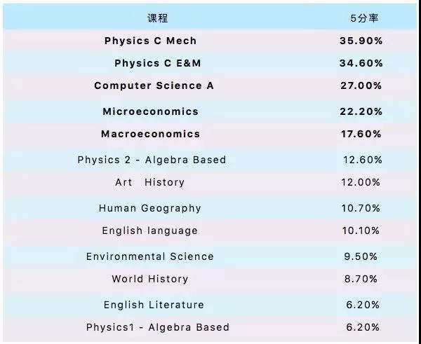 2019 AP考试成绩已出亚投彩票,你知道这些科目的5分率吗亚投彩票?