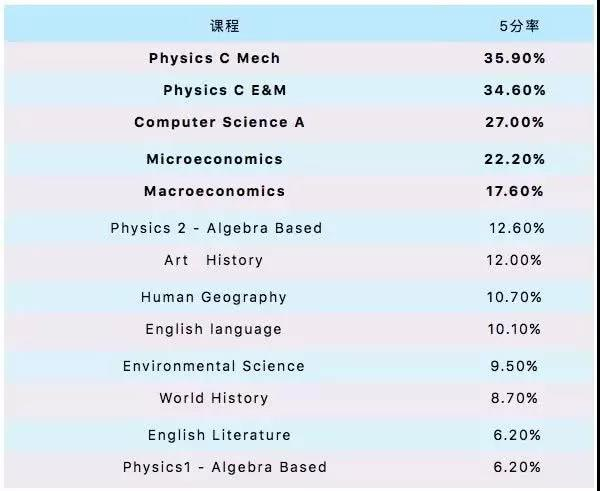 2019 AP考试成绩已出,你知道这些科目的5分率吗?