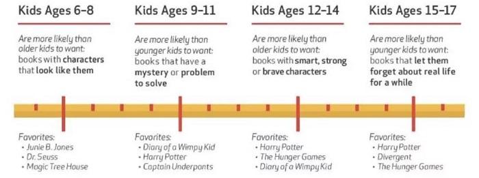 英文原版阅读:暑假啦,名校的孩子都在看这些书